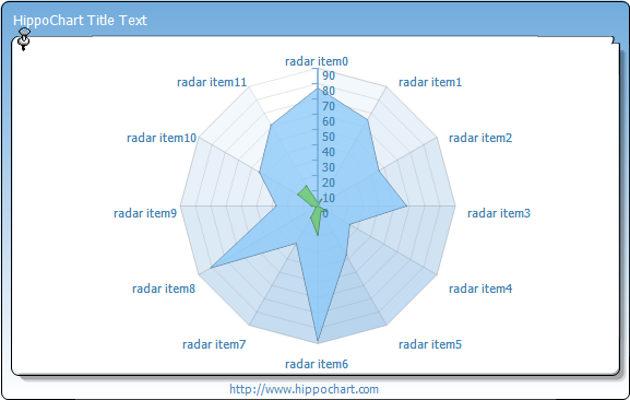 Radar - Polygon1, Area